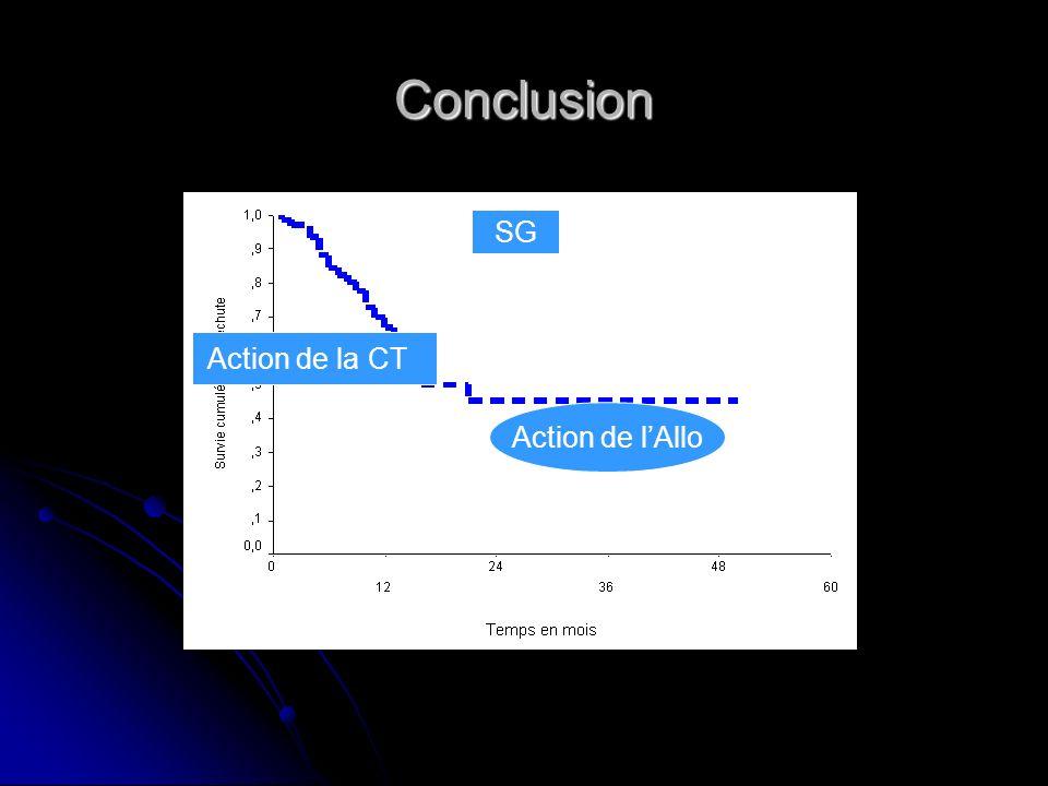 Conclusion Action de la CT Action de lAllo SG