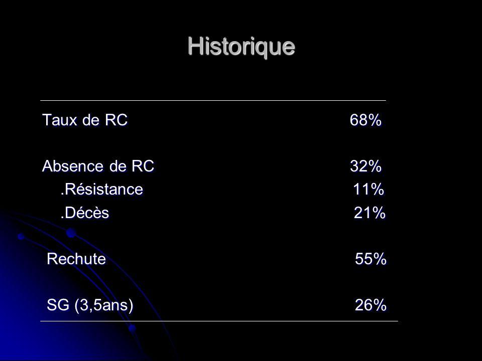 Historique Taux de RC 68% Taux de RC 68% Absence de RC 32% Absence de RC 32%.Résistance 11%.Résistance 11%.Décès 21%.Décès 21% Rechute 55% Rechute 55%