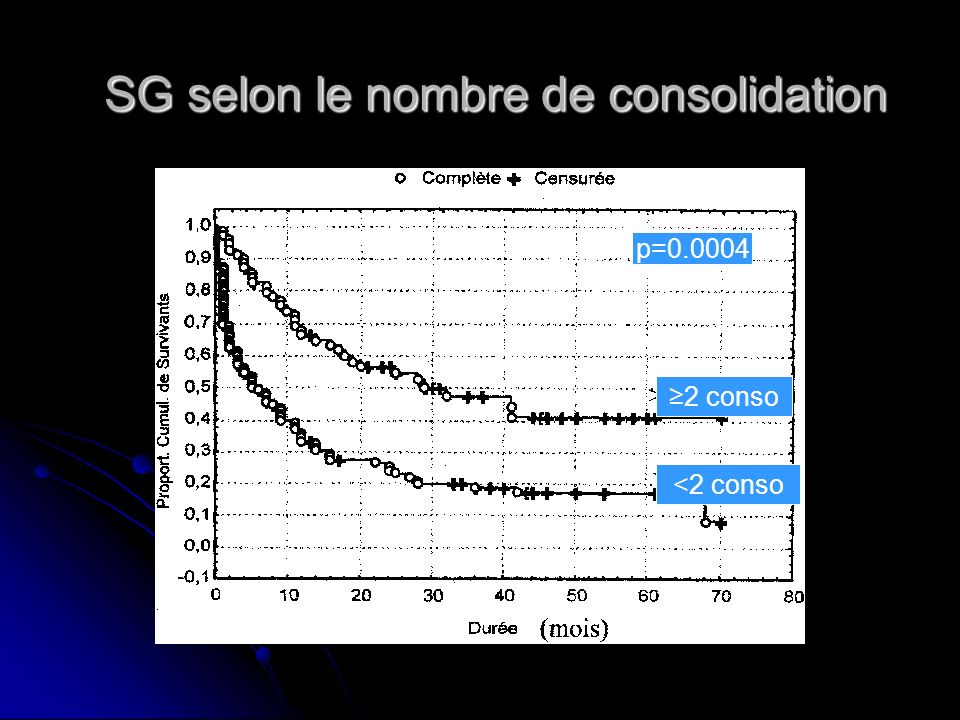 SG selon le nombre de consolidation <2 conso 2 conso p=0.0004
