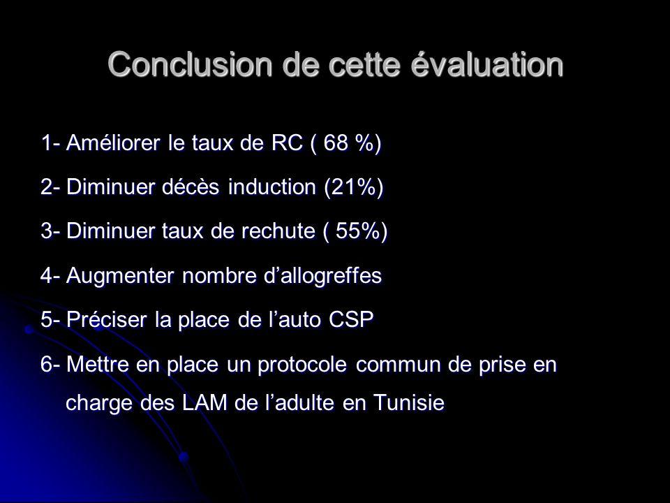 Conclusion de cette évaluation 1- Améliorer le taux de RC ( 68 %) 2- Diminuer décès induction (21%) 3- Diminuer taux de rechute ( 55%) 4- Augmenter no