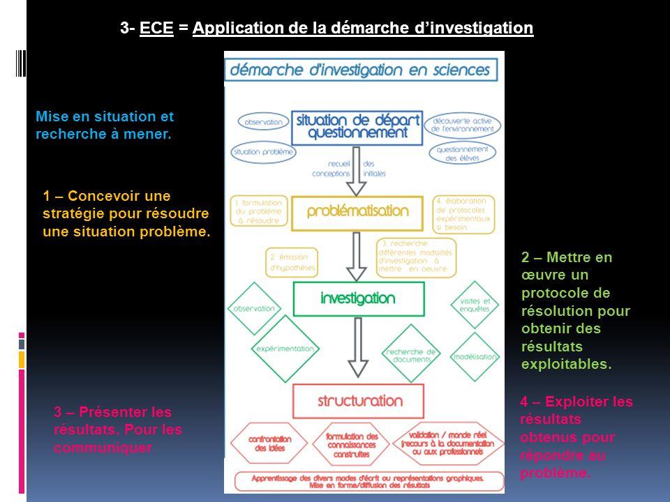 3- ECE = Application de la démarche dinvestigation 1 – Concevoir une stratégie pour résoudre une situation problème. 2 – Mettre en œuvre un protocole