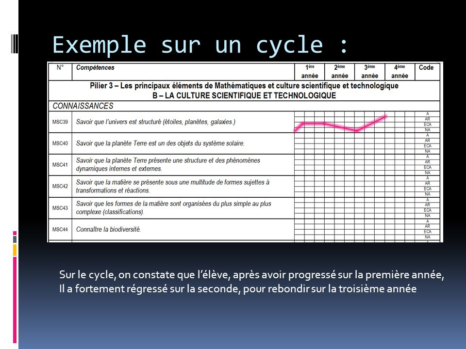 Exemple sur un cycle : Sur le cycle, on constate que lélève, après avoir progressé sur la première année, Il a fortement régressé sur la seconde, pour