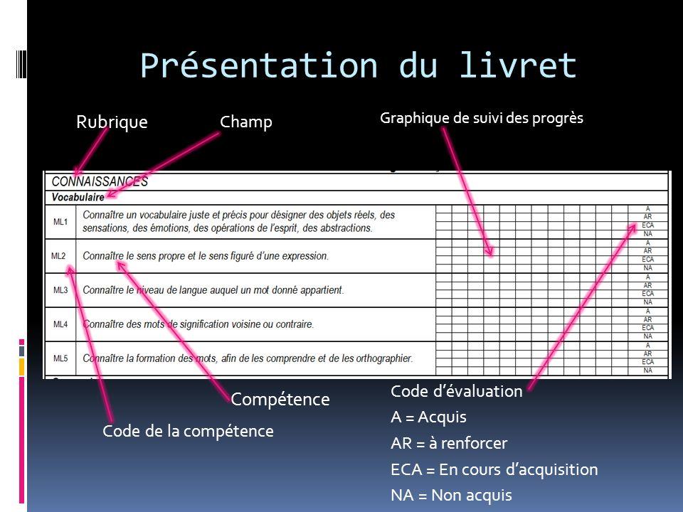 Présentation du livret Rubrique Champ Code de la compétence Compétence Graphique de suivi des progrès Code dévaluation A = Acquis AR = à renforcer ECA