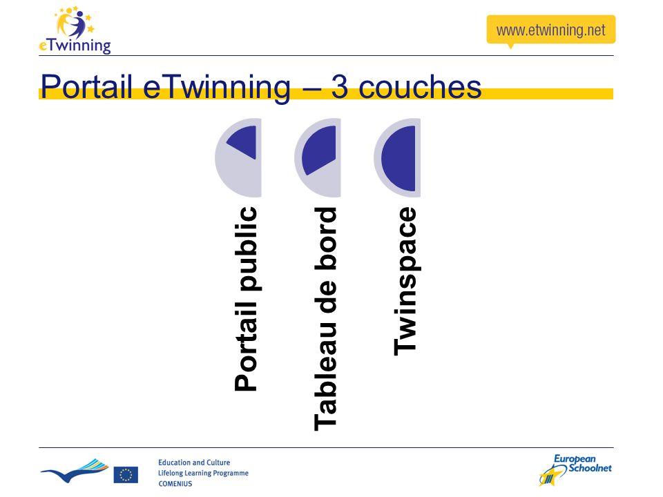 Portail eTwinning – 3 couches Portail publicTableau de bordTwinspace