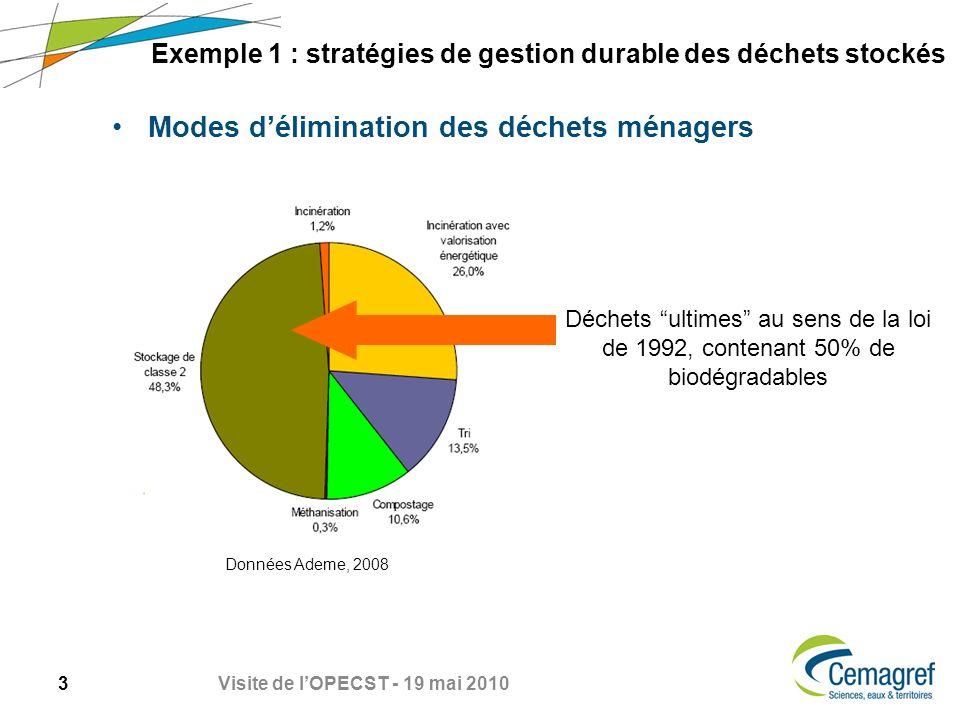 3 Visite de lOPECST - 19 mai 2010 Exemple 1 : stratégies de gestion durable des déchets stockés Modes délimination des déchets ménagers Données Ademe, 2008 Déchets ultimes au sens de la loi de 1992, contenant 50% de biodégradables