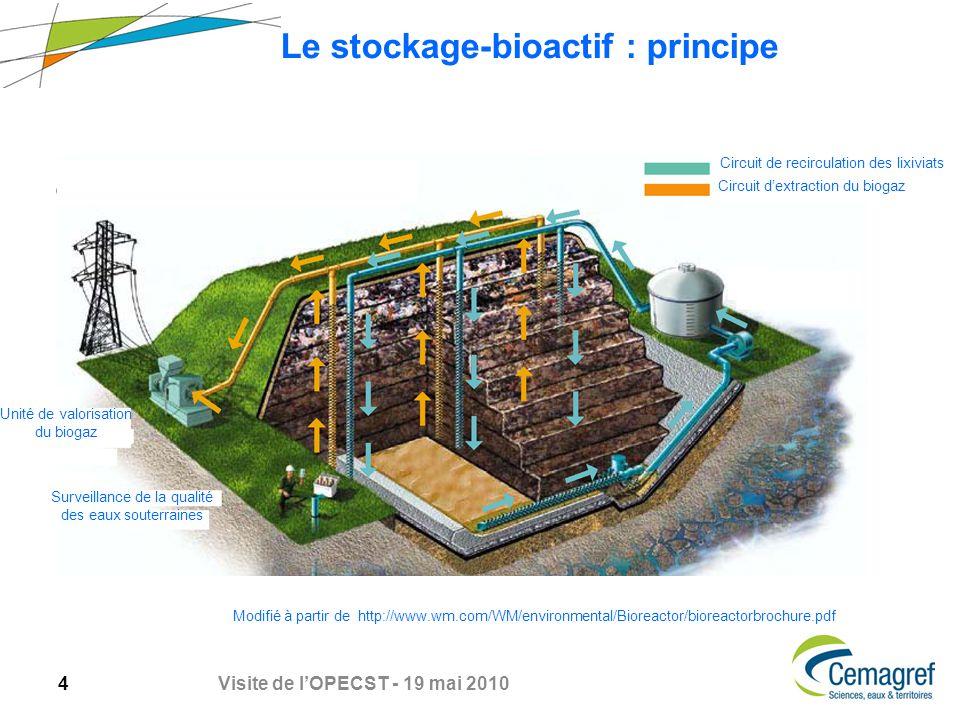 5 Visite de lOPECST - 19 mai 2010 Nitrification du lixiviat avant recirculation Massif de déchets NH 4 + NO 3 - Nitrification ex situ (aérobie) Recirculation de lixiviat nitrifié NO 3 - N2N2 Collecte de biogaz Dénitrification in situ (anaérobie)