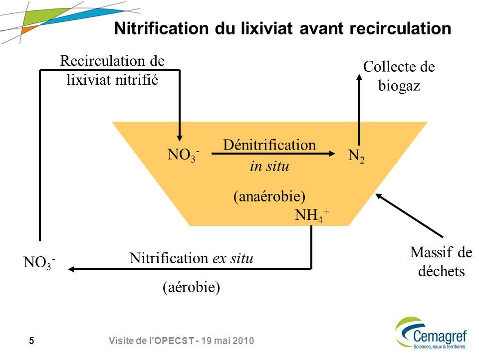 6 Visite de lOPECST - 19 mai 2010 Approches expérimentales déployées dans le cadre du projet sur la recirculation de lixiviats nitrifiés Caractérisation du devenir des nitrates (Mazéas et al., Rapid Com.