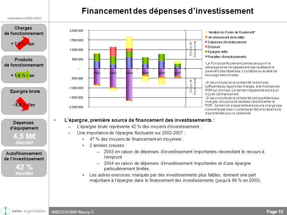 00823270-RAP-Neuvy-C Page 12 Financement des dépenses dinvestissement Lépargne, première source de financement des investissements : –Lépargne brute représente 42 % des moyens dinvestissement ; –Une importance de lépargne fluctuante sur 2002-2007 : 47 % des moyens de financement en moyenne ; 2 années creuses : –2003 en raison de dépenses dinvestissement importantes nécessitant le recours à lemprunt –2004 en raison de dépenses dinvestissement importantes et dune épargne particulièrement limitée.