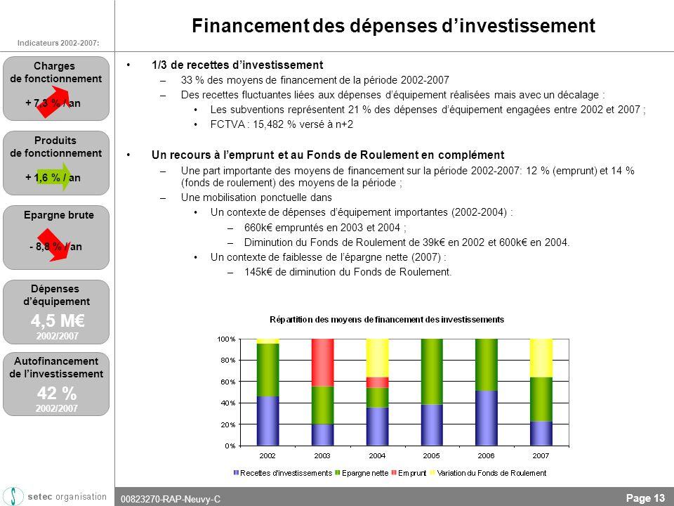 00823270-RAP-Neuvy-C Page 13 Financement des dépenses dinvestissement 1/3 de recettes dinvestissement –33 % des moyens de financement de la période 2002-2007 –Des recettes fluctuantes liées aux dépenses déquipement réalisées mais avec un décalage : Les subventions représentent 21 % des dépenses déquipement engagées entre 2002 et 2007 ; FCTVA : 15,482 % versé à n+2 Un recours à lemprunt et au Fonds de Roulement en complément –Une part importante des moyens de financement sur la période 2002-2007: 12 % (emprunt) et 14 % (fonds de roulement) des moyens de la période ; –Une mobilisation ponctuelle dans Un contexte de dépenses déquipement importantes (2002-2004) : –660k empruntés en 2003 et 2004 ; –Diminution du Fonds de Roulement de 39k en 2002 et 600k en 2004.