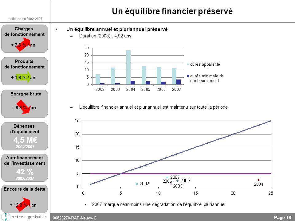 00823270-RAP-Neuvy-C Page 16 Un équilibre financier préservé Un équilibre annuel et pluriannuel préservé –Duration (2008) : 4,92 ans –Léquilibre financier annuel et pluriannuel est maintenu sur toute la période 2007 marque néanmoins une dégradation de léquilibre pluriannuel 2002/2008 Indicateurs 2002-2007: + 7,3 % / an Charges de fonctionnement + 1,6 % / an Produits de fonctionnement Epargne brute - 8,8 % / an Dépenses déquipement 4,5 M 2002/2007 Autofinancement de linvestissement 42 % 2002/2007 + 12,2 % / an Encours de la dette