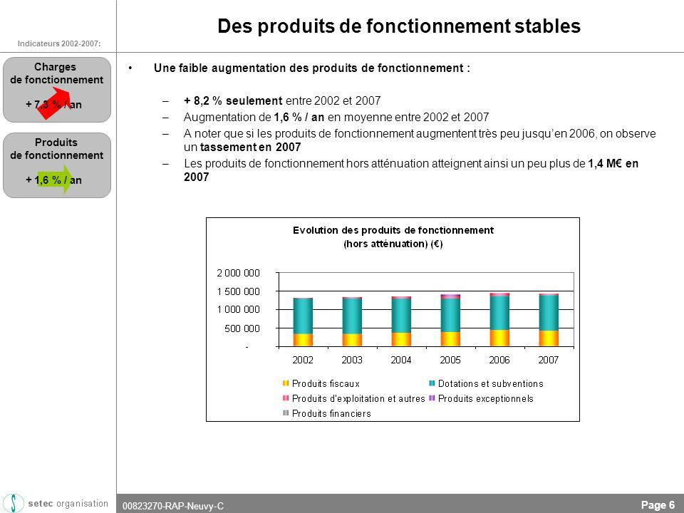 00823270-RAP-Neuvy-C Page 6 Des produits de fonctionnement stables Une faible augmentation des produits de fonctionnement : –+ 8,2 % seulement entre 2002 et 2007 –Augmentation de 1,6 % / an en moyenne entre 2002 et 2007 –A noter que si les produits de fonctionnement augmentent très peu jusquen 2006, on observe un tassement en 2007 –Les produits de fonctionnement hors atténuation atteignent ainsi un peu plus de 1,4 M en 2007 Indicateurs 2002-2007: + 7,3 % / an Charges de fonctionnement + 1,6 % / an Produits de fonctionnement
