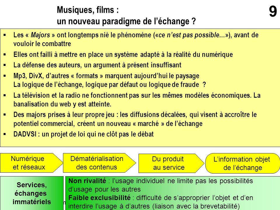 gerard.puimatto@crdp-aix-marseille.fr Villeurbanne - 19 mai 2006 9 Musiques, films : un nouveau paradigme de léchange ? Numérique et réseaux Dématéria