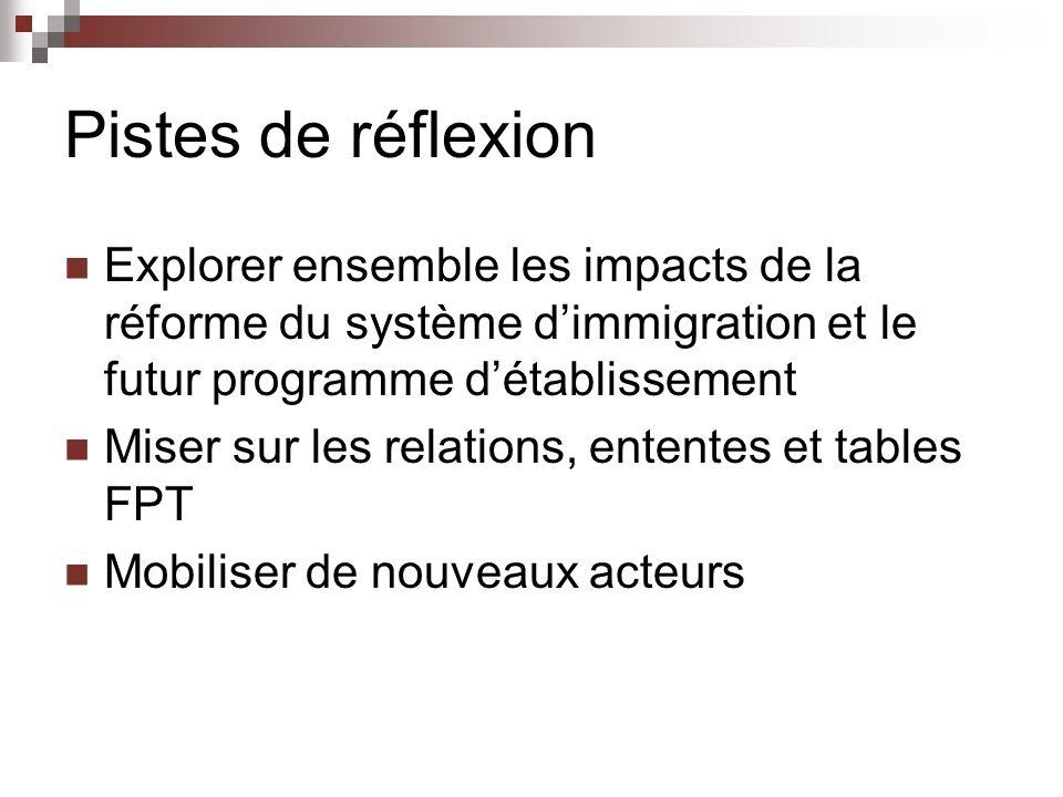 Pistes de réflexion Explorer ensemble les impacts de la réforme du système dimmigration et le futur programme détablissement Miser sur les relations, ententes et tables FPT Mobiliser de nouveaux acteurs