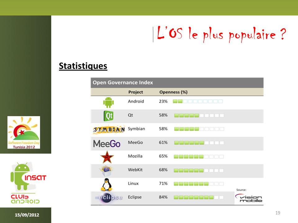 19 15/09/2012 LOS le plus populaire ? Statistiques