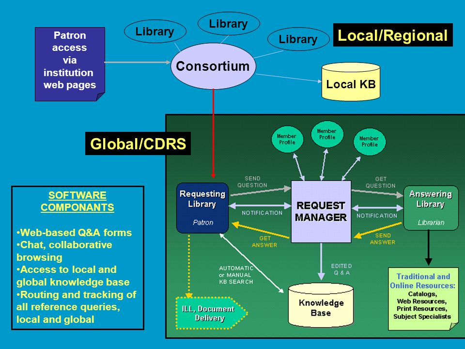 Global/CDRS Local/Regional Consortium Library Local KB SOFTWARE COMPONANTS Web-based Q&A forms Chat, collaborative browsing Access to local and global knowledge base Routing and tracking of all reference queries, local and global Patron access via institution web pages