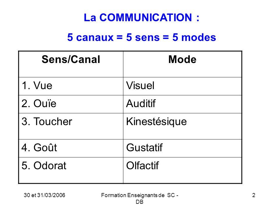 30 et 31/03/2006Formation Enseignants de SC - DB 3 La COMMUNICATION : Notre mémoire garde : 10% de ce que nous lisons 20 % de ce que nous entendons 30% de ce que nous voyons 50% de ce que nous voyons en l entendant 75% de ce que nous disons 90% de ce que nous disons en l exécutant Donc, pour se faire comprendre, il faut cumuler et mobiliser les différents canaux.