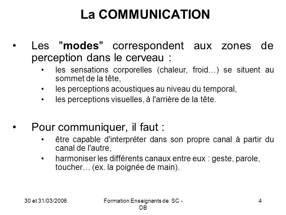 30 et 31/03/2006Formation Enseignants de SC - DB 15 La COMMUNICATION : Conclusion Alors que les croyances reposent sur du vide, chacun porte tout en soi.