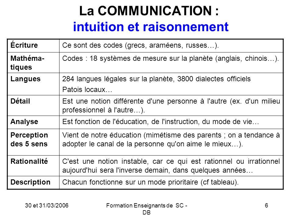 30 et 31/03/2006Formation Enseignants de SC - DB 7 La COMMUNICATION Trois sens principaux : 1.