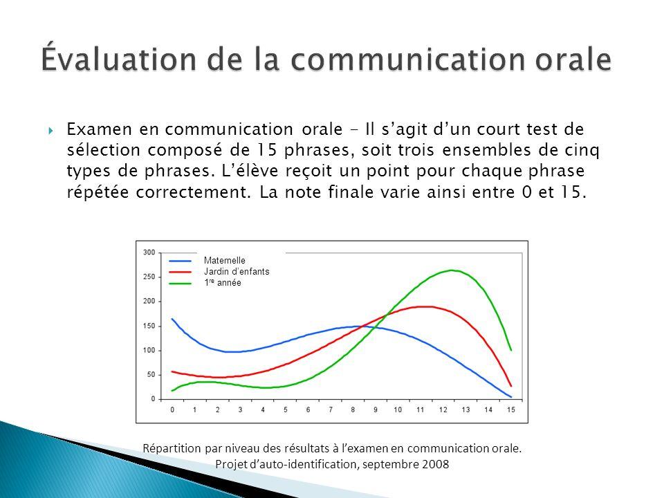 Examen en communication orale - Il sagit dun court test de sélection composé de 15 phrases, soit trois ensembles de cinq types de phrases. Lélève reço