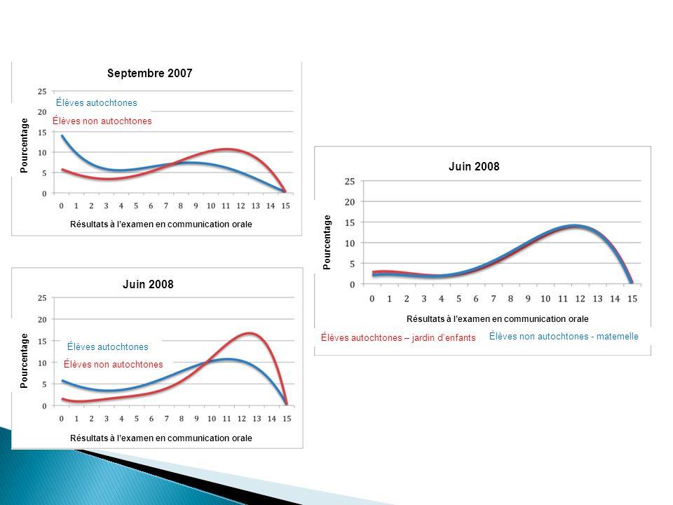 Septembre 2007 Juin 2008 Pourcentage Résultats à lexamen en communication orale Élèves autochtones Élèves non autochtones - maternelle Élèves non auto