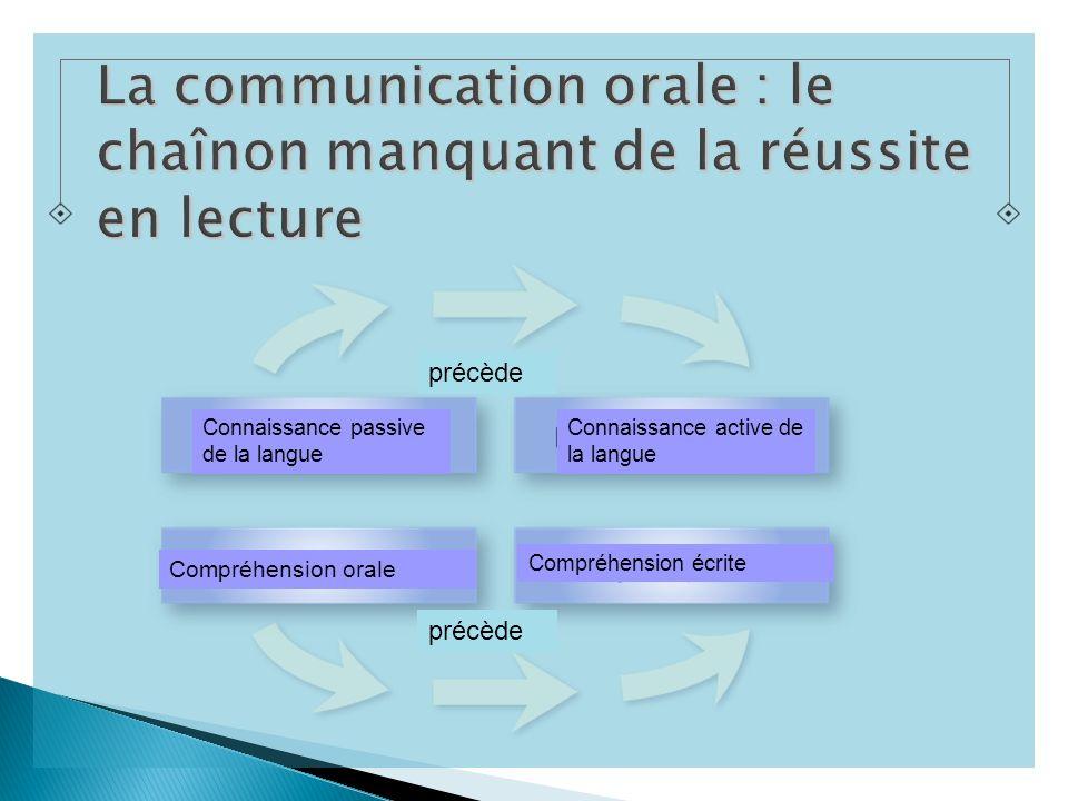 précède Connaissance passive de la langue Compréhension orale Connaissance active de la langue Compréhension écrite