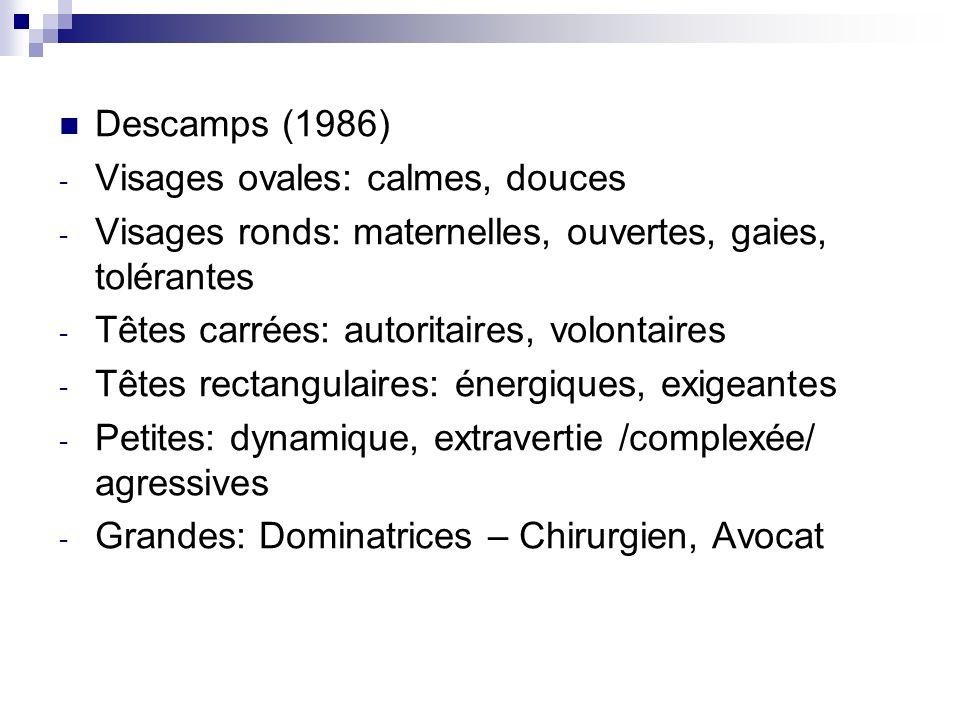 Descamps (1986) - Visages ovales: calmes, douces - Visages ronds: maternelles, ouvertes, gaies, tolérantes - Têtes carrées: autoritaires, volontaires