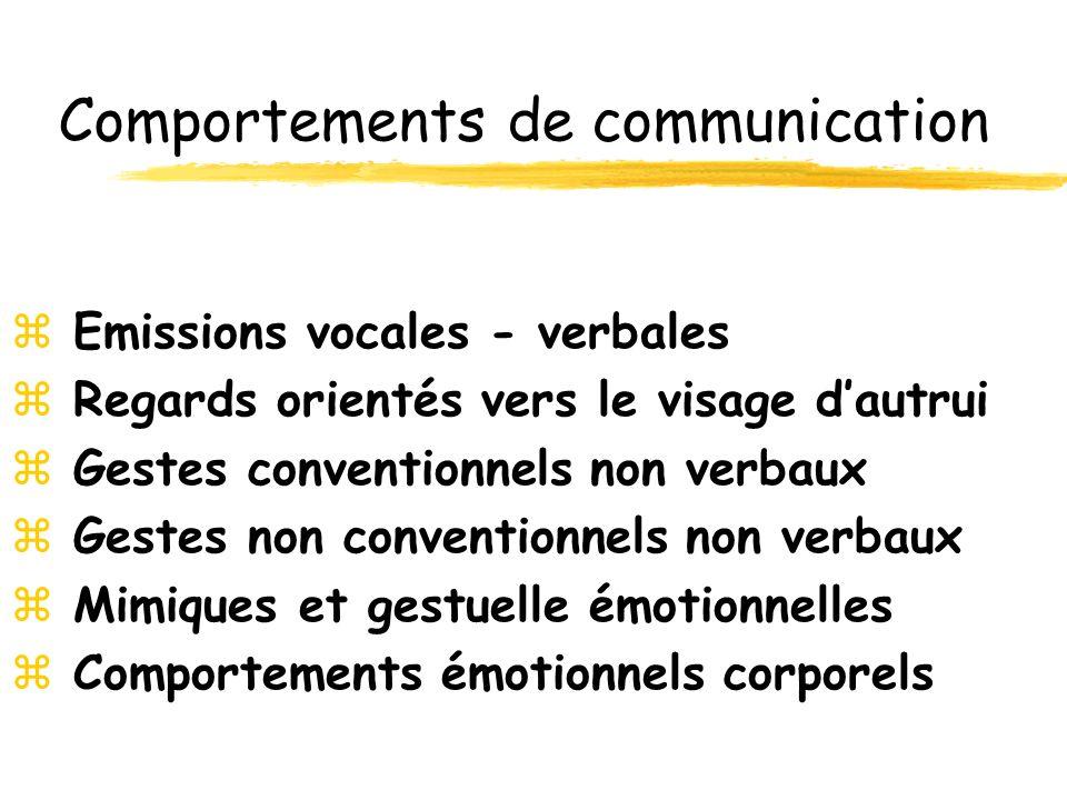 Comportements de communication z Emissions vocales - verbales z Regards orientés vers le visage dautrui z Gestes conventionnels non verbaux z Gestes non conventionnels non verbaux z Mimiques et gestuelle émotionnelles z Comportements émotionnels corporels