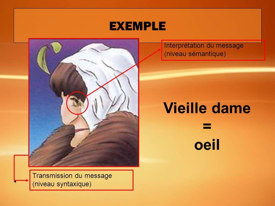 EXEMPLE Interprétation du message (niveau sémantique) Transmission du message (niveau syntaxique) Jeune femme = oreille