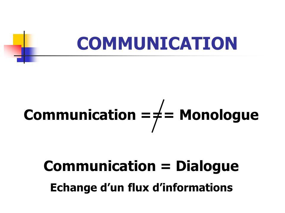 COMMUNICATION Communication === Monologue Communication = Dialogue Echange dun flux dinformations