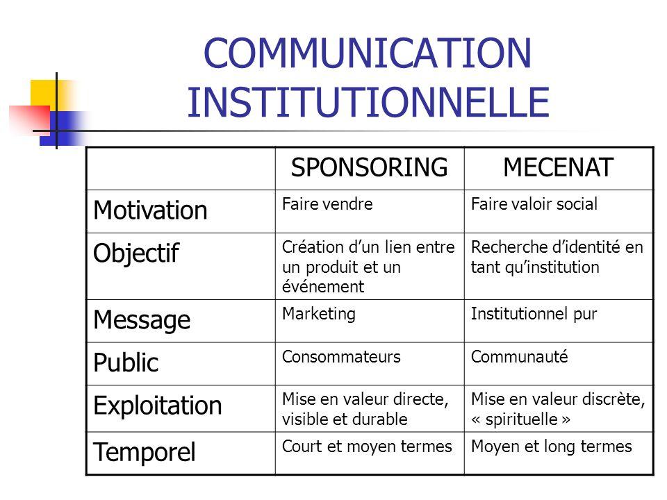 COMMUNICATION INSTITUTIONNELLE SPONSORINGMECENAT Motivation Faire vendreFaire valoir social Objectif Création dun lien entre un produit et un événemen