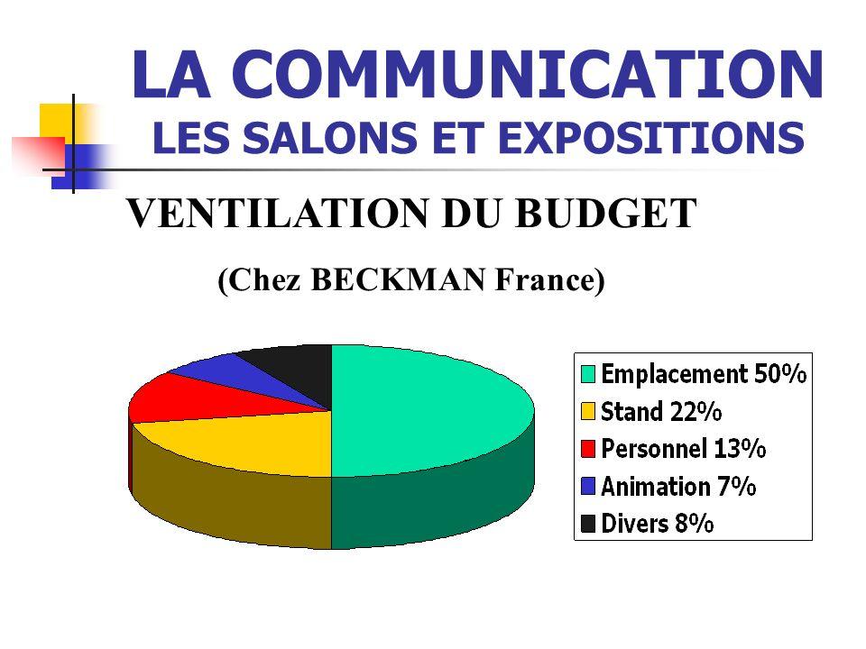 LA COMMUNICATION LES SALONS ET EXPOSITIONS VENTILATION DU BUDGET (Chez BECKMAN France)