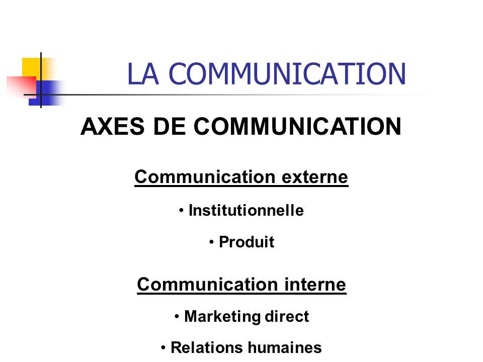 LA COMMUNICATION AXES DE COMMUNICATION Communication externe Institutionnelle Produit Communication interne Marketing direct Relations humaines