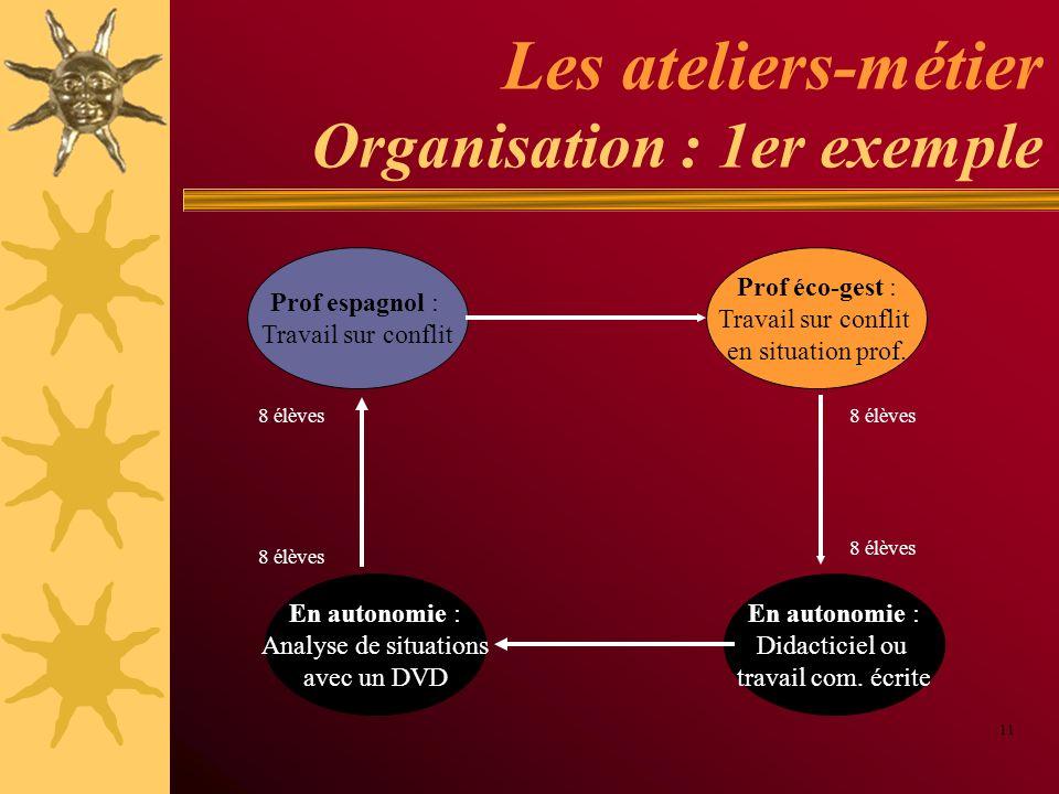Les ateliers-métier Organisation : 1er exemple 11 Prof espagnol : Travail sur conflit Prof éco-gest : Travail sur conflit en situation prof. En autono