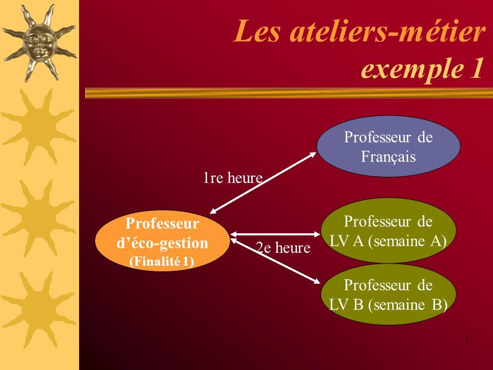 Les ateliers-métier exemple 2 4 Professeur déco-gestion (Finalité 1) Professeur de LV A Professeur de LV B 2 h/semaine sur 4 semaines Professeur de Français Professeur de Français
