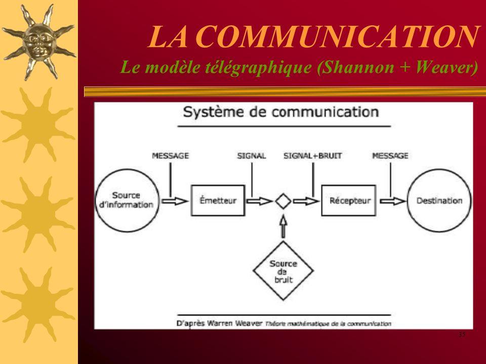 LA COMMUNICATION Le modèle télégraphique (Shannon + Weaver) 35