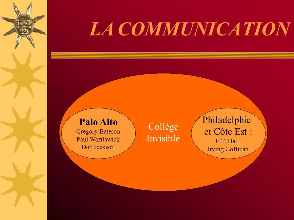 Collège Invisible LA COMMUNICATION 36 Palo Alto Gregory Bateson Paul Waztlawick Don Jackson Philadelphie et Côte Est : E.T. Hall, Irving Goffman
