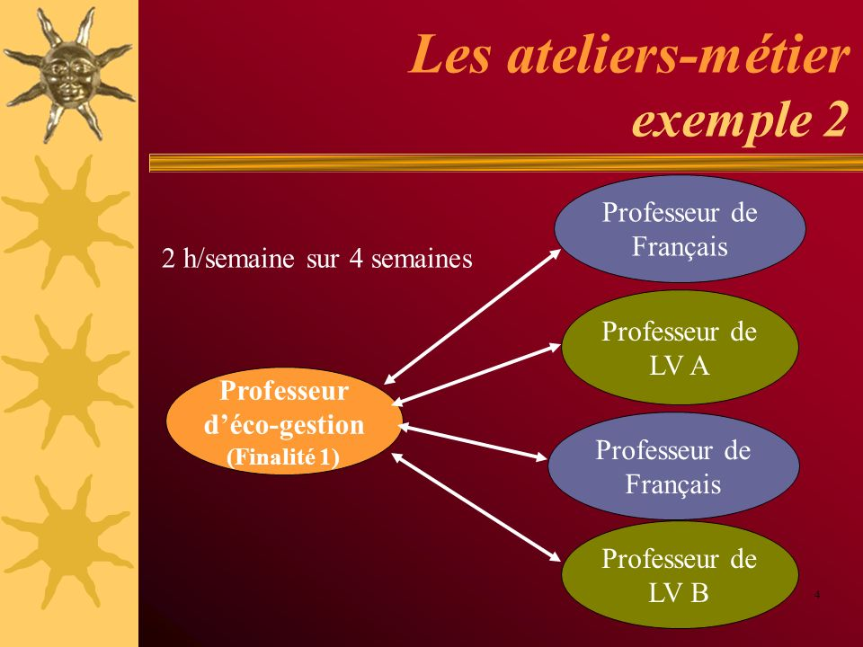 Les ateliers-métier exemple 2 4 Professeur déco-gestion (Finalité 1) Professeur de LV A Professeur de LV B 2 h/semaine sur 4 semaines Professeur de Fr