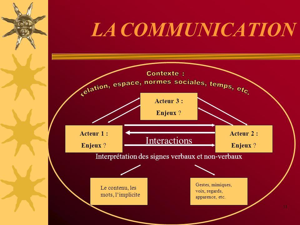 LA COMMUNICATION 53 Acteur 1 : Enjeux ? Interactions Interprétation des signes verbaux et non-verbaux Le contenu, les mots, limplicite Gestes, mimique