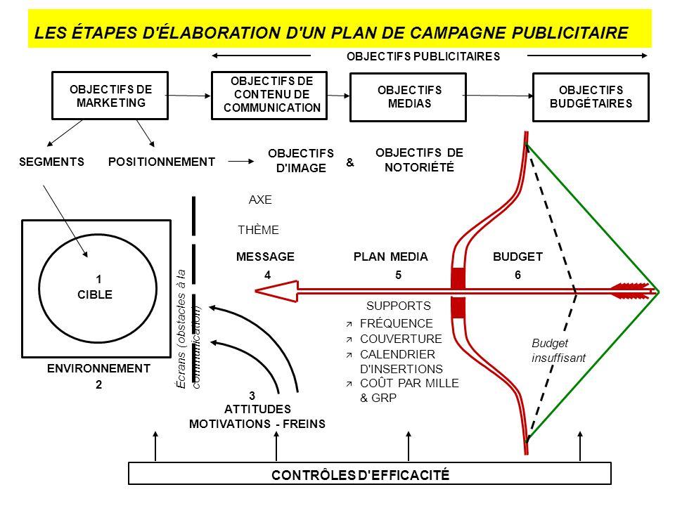 OBJECTIFS D'IMAGE SEGMENTS CONTRÔLES D'EFFICACITÉ OBJECTIFS DE MARKETING OBJECTIFS DE CONTENU DE COMMUNICATION OBJECTIFS MEDIAS OBJECTIFS BUDGÉTAIRES