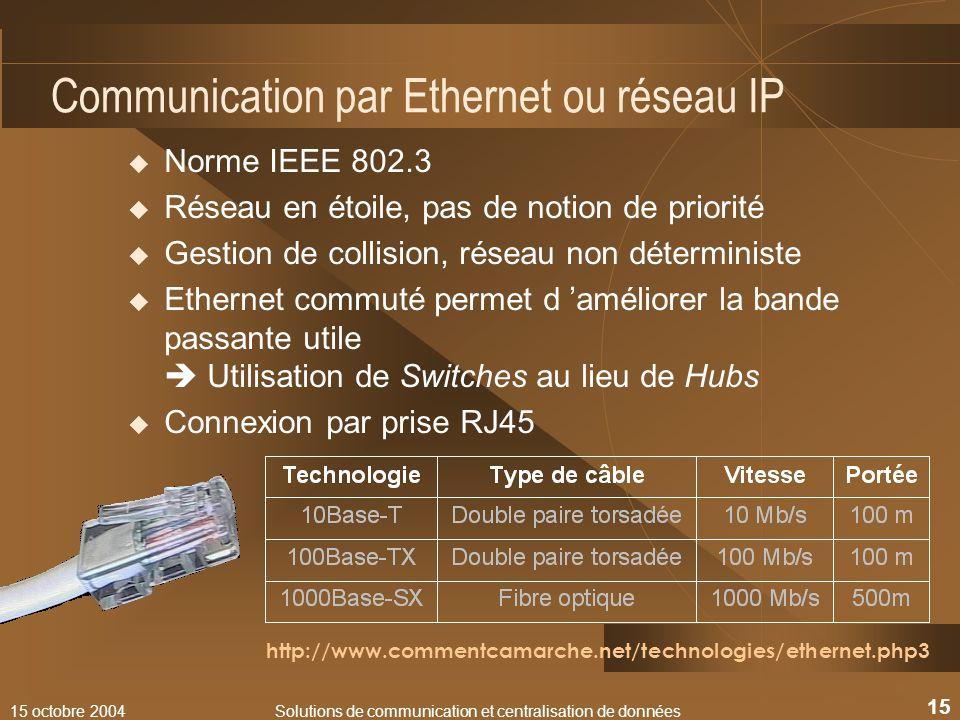 15 octobre 2004Solutions de communication et centralisation de données 15 Communication par Ethernet ou réseau IP Norme IEEE 802.3 Réseau en étoile, p