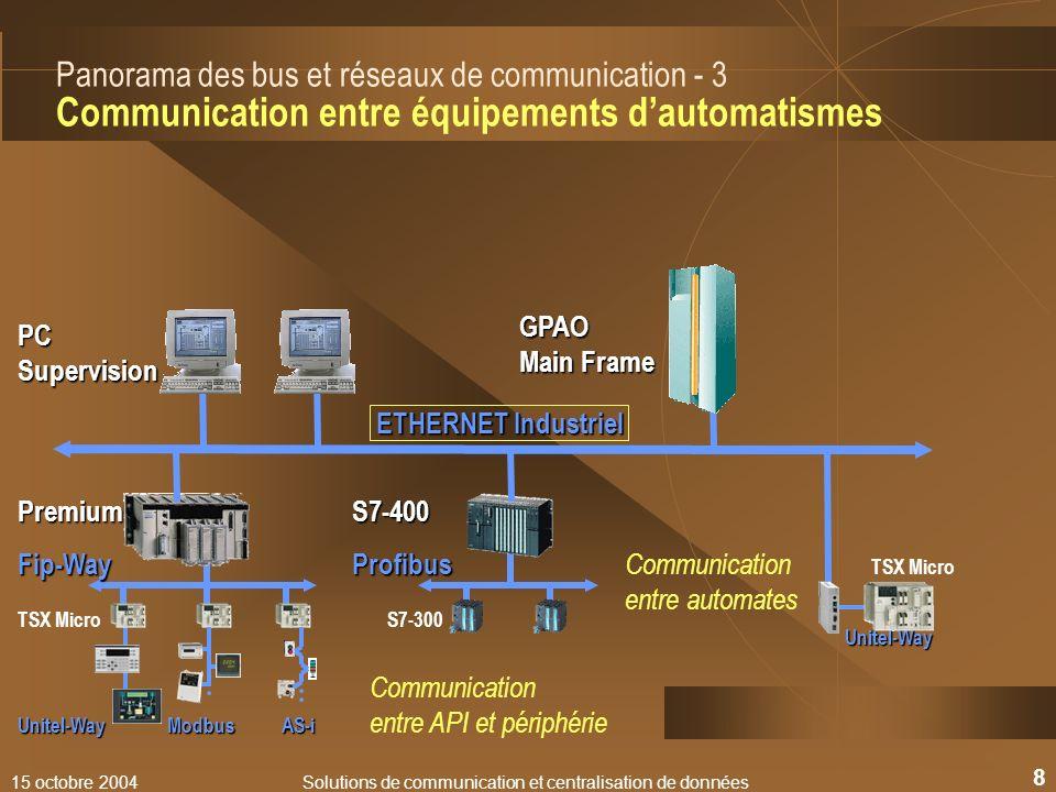 15 octobre 2004Solutions de communication et centralisation de données 19 Communication Wi-fi : caractéristiques Les principales normes Autres dérivés de normes : 802.11d : internationalisation, 802.11e : qualité de service, 802.11f : itinérance, 802.11h: économie d énergie 802.11i : authentification,...