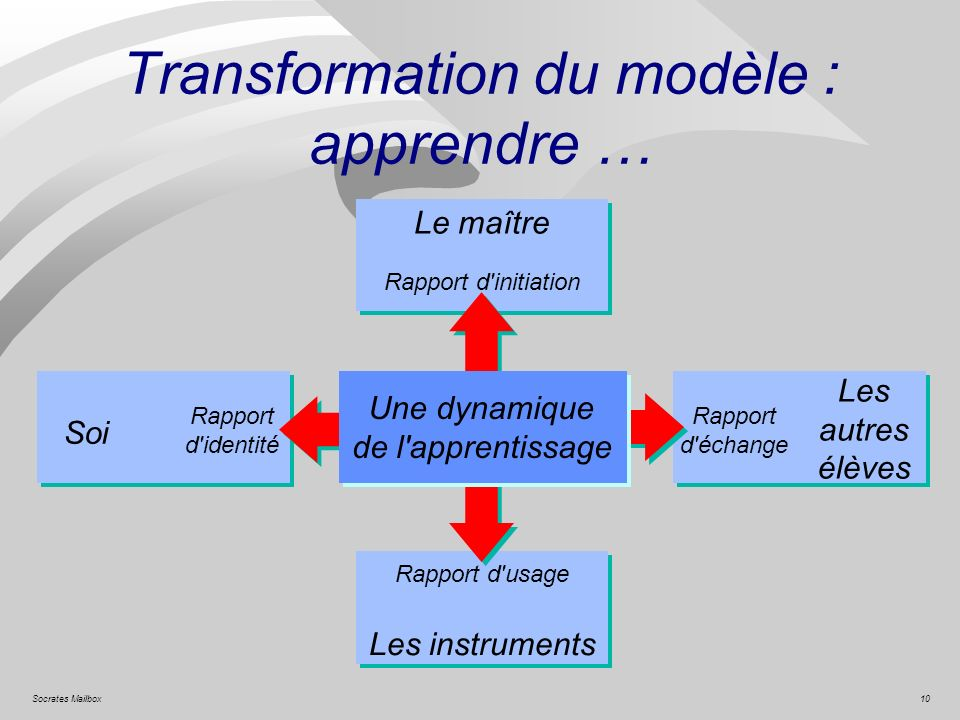10Socrates Mailbox Une dynamique de l'apprentissage Rapport d'initiation Rapport d'échange Rapport d'identité Rapport d'usage Soi Le maître Les autres
