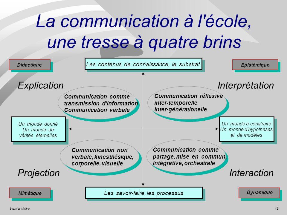 12Socrates Mailbox La communication à l'école, une tresse à quatre brins Didactique Mimétique Epistémique Dynamique Les contenus de connaissance, le s