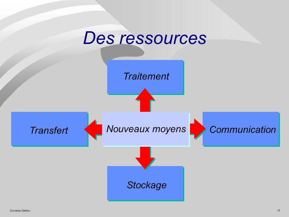 15Socrates Mailbox Des ressources Nouveaux moyens Transfert Traitement Communication Stockage