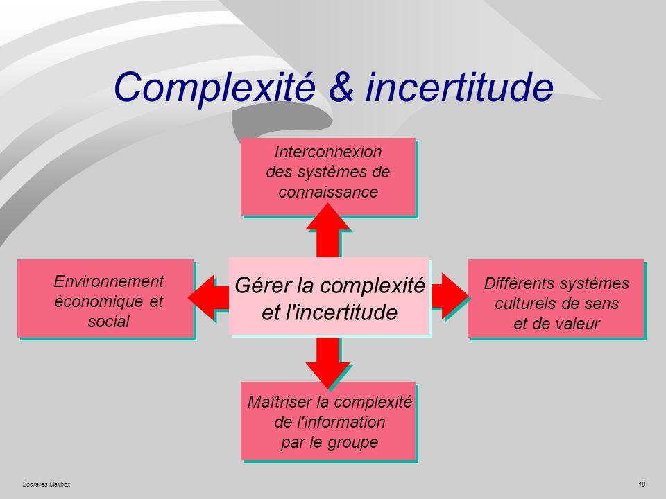 18Socrates Mailbox Complexité & incertitude Gérer la complexité et l'incertitude Environnement économique et social Interconnexion des systèmes de con