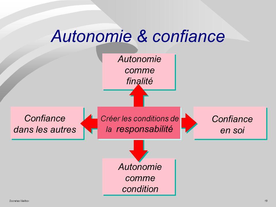 19Socrates Mailbox Autonomie & confiance Créer les conditions de la responsabilité Confiance dans les autres Confiance en soi Autonomie comme conditio