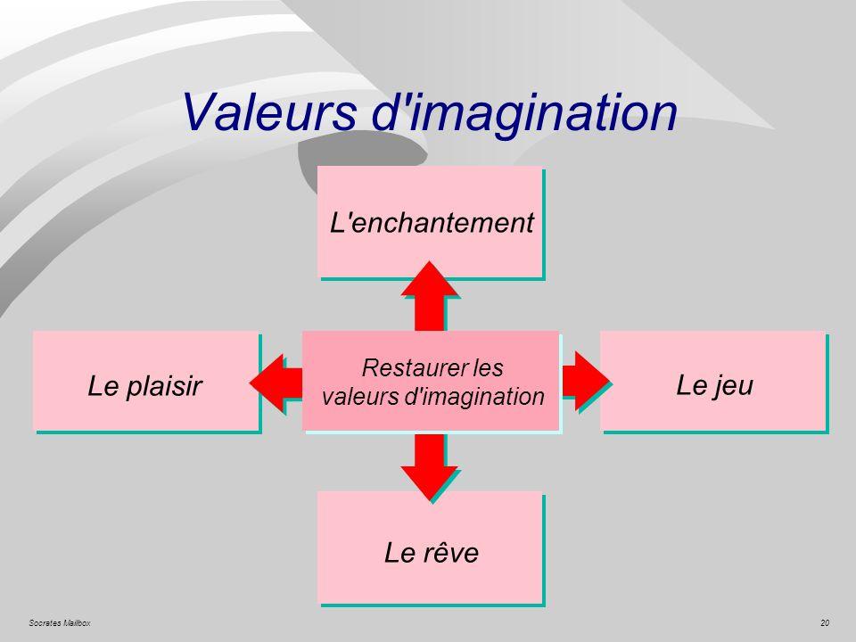 20Socrates Mailbox Valeurs d'imagination Restaurer les valeurs d'imagination Le plaisir Le jeu Le rêve L'enchantement