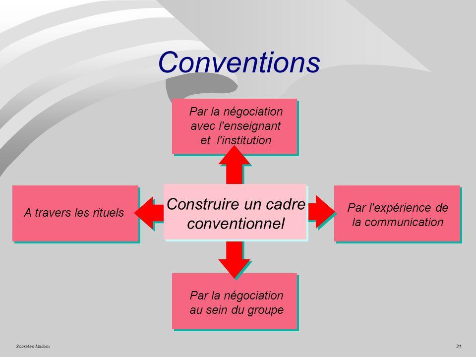 21Socrates Mailbox Conventions Construire un cadre conventionnel Par l'expérience de la communication Par la négociation avec l'enseignant et l'instit