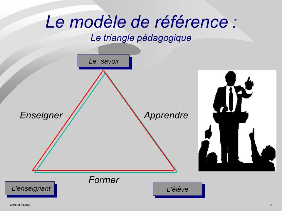 8Socrates Mailbox Le modèle de référence : Le triangle pédagogique Le savoir L'enseignant L'élève Former EnseignerApprendre