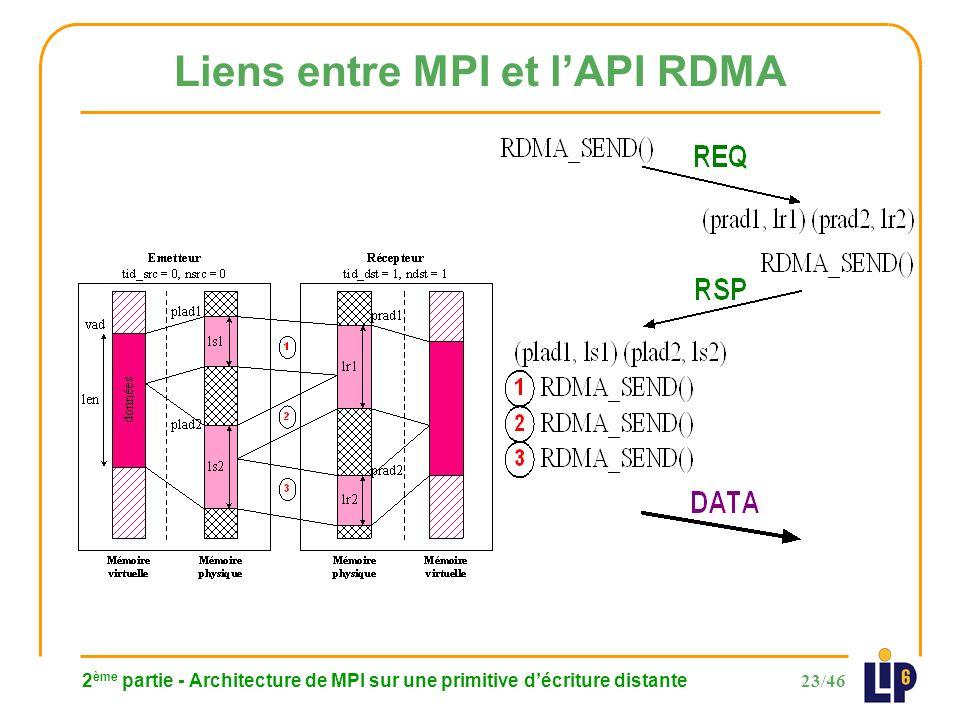 23/46 2 ème partie - Architecture de MPI sur une primitive décriture distante Liens entre MPI et lAPI RDMA